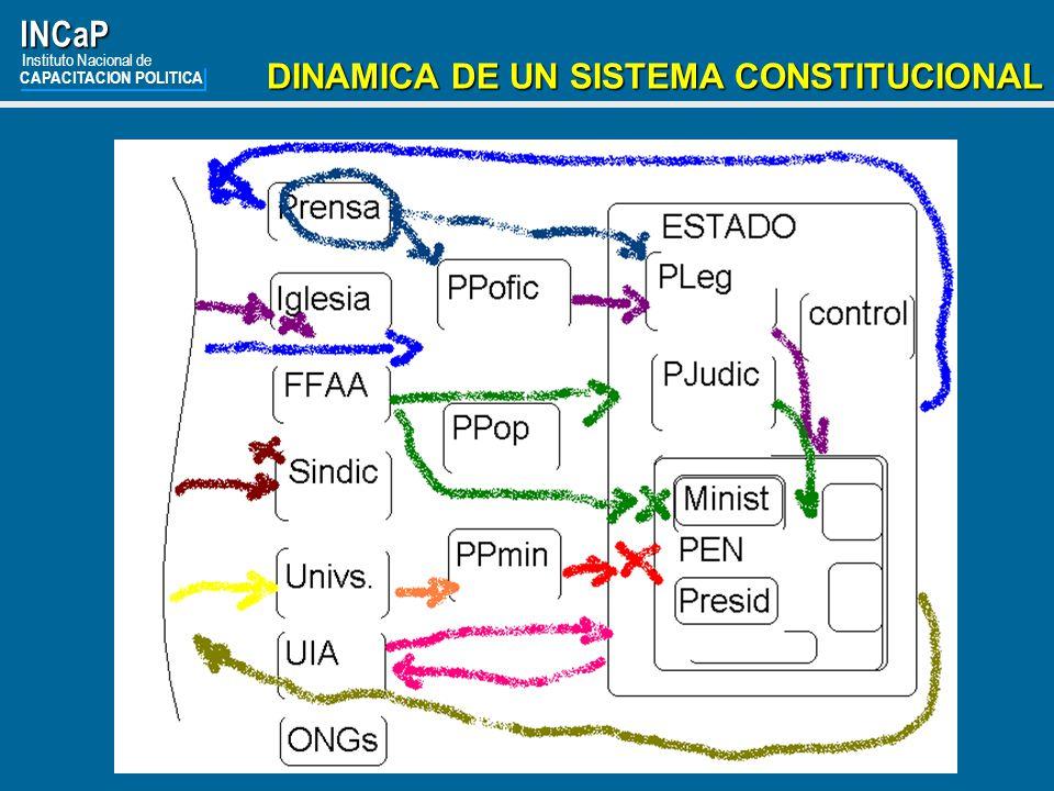 INCaP DINAMICA DE UN SISTEMA CONSTITUCIONAL Instituto Nacional de
