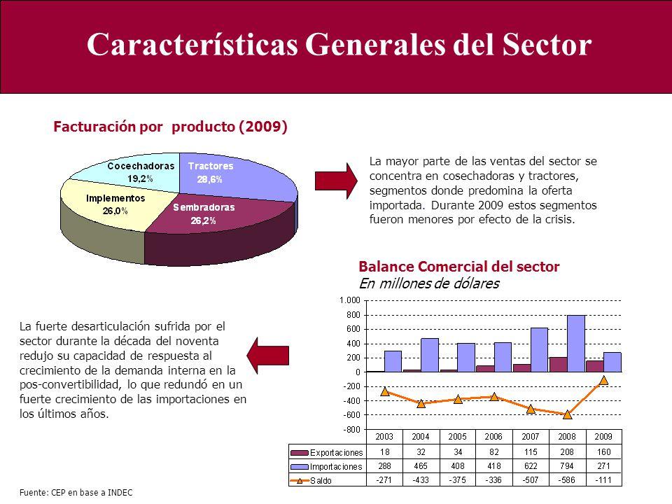 Características Generales del Sector