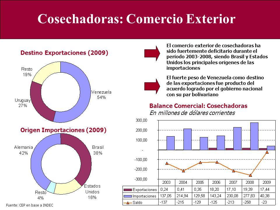Cosechadoras: Comercio Exterior