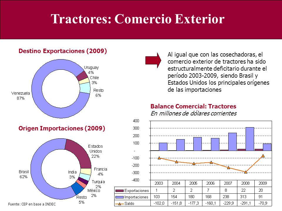 Tractores: Comercio Exterior