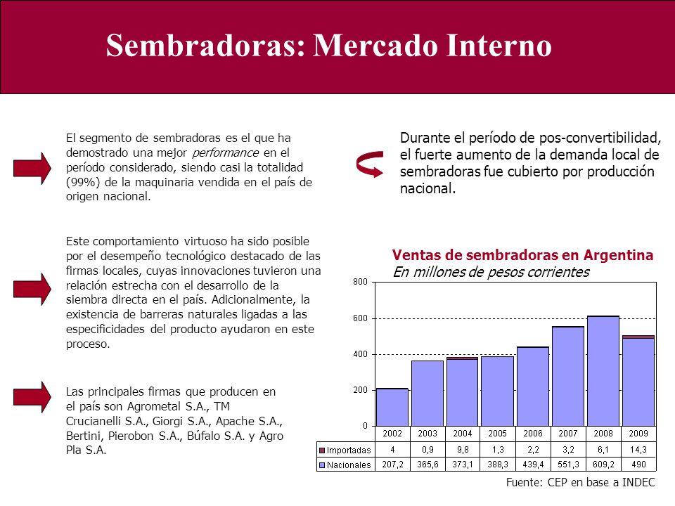 Sembradoras: Mercado Interno
