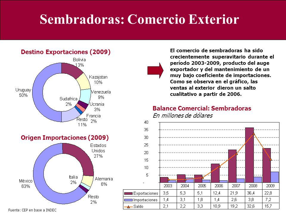 Sembradoras: Comercio Exterior