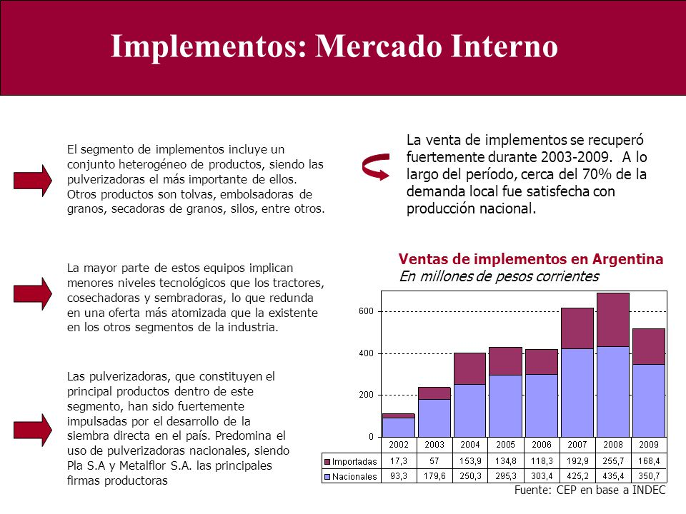 Implementos: Mercado Interno