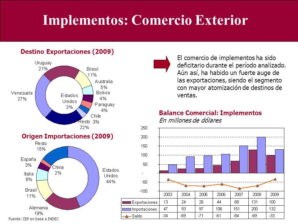 Implementos: Comercio Exterior
