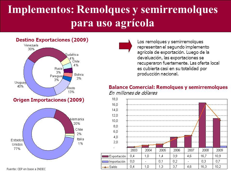 Implementos: Remolques y semirremolques para uso agrícola