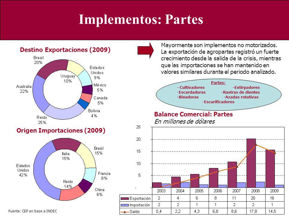 Implementos: Partes Destino Exportaciones (2009)