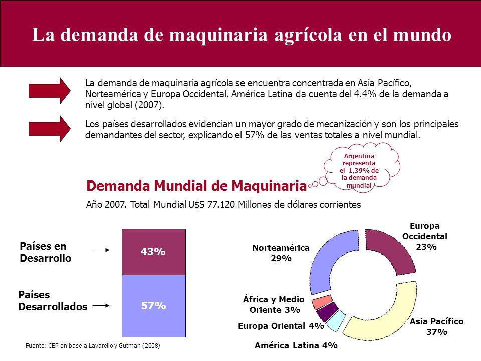 La demanda de maquinaria agrícola en el mundo