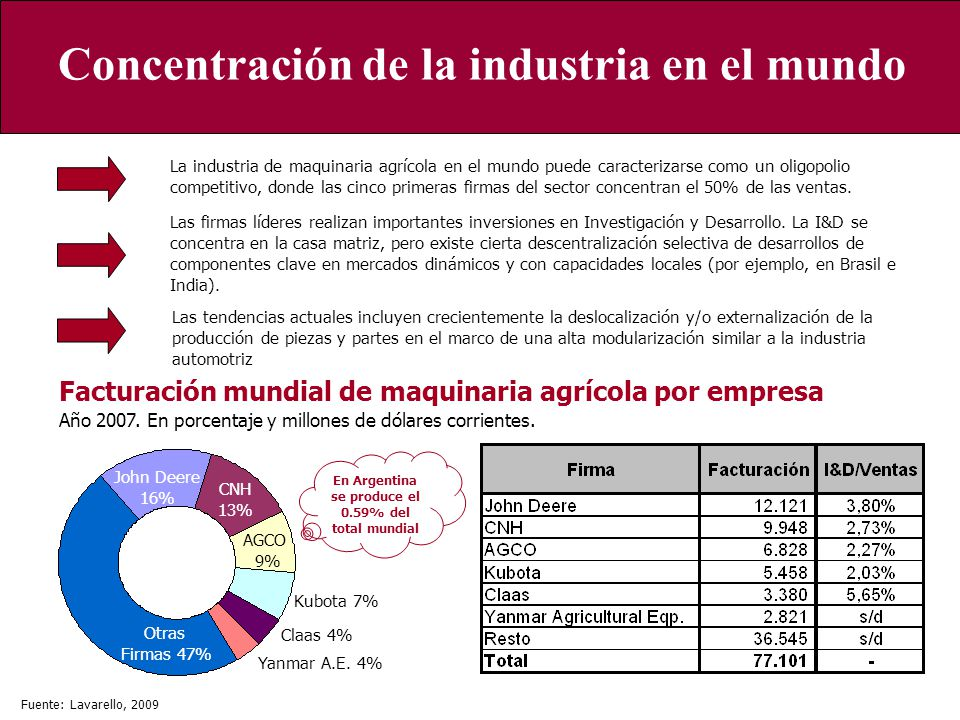 Concentración de la industria en el mundo
