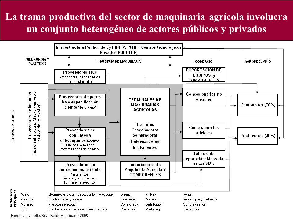 La trama productiva del sector de maquinaria agrícola involucra un conjunto heterogéneo de actores públicos y privados