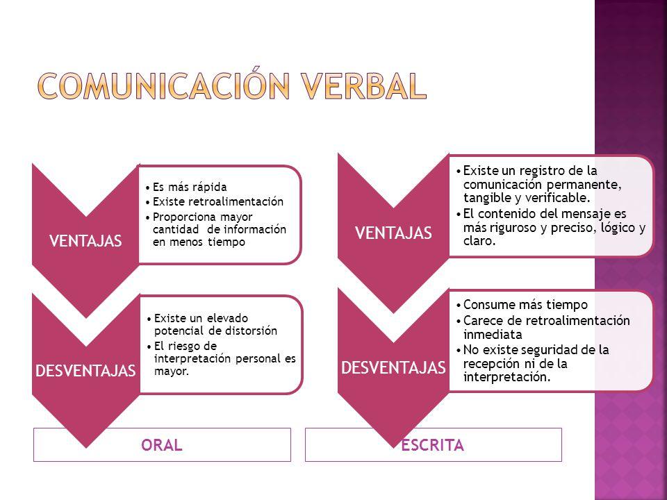 Comunicación verbal ORAL ESCRITA VENTAJAS
