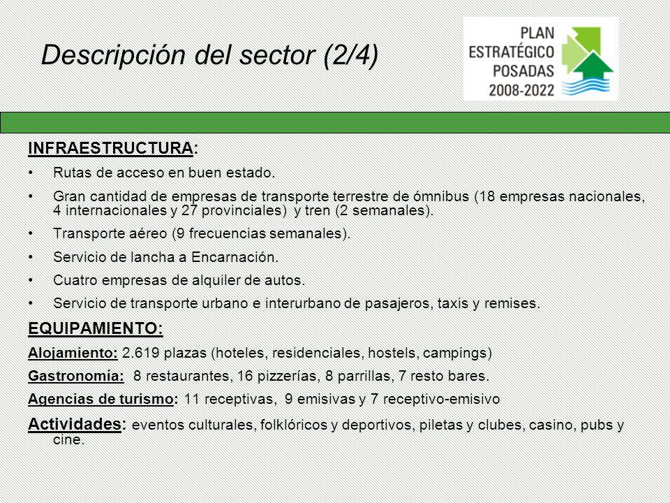 Descripción del sector (2/4)