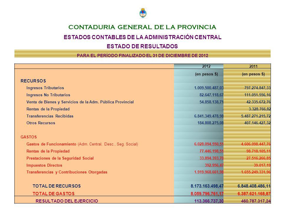 CONTADURIA GENERAL DE LA PROVINCIA