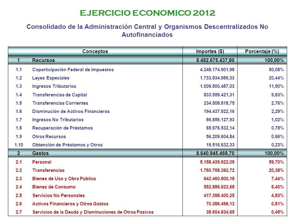EJERCICIO ECONOMICO 2012 Consolidado de la Administración Central y Organismos Descentralizados No Autofinanciados.