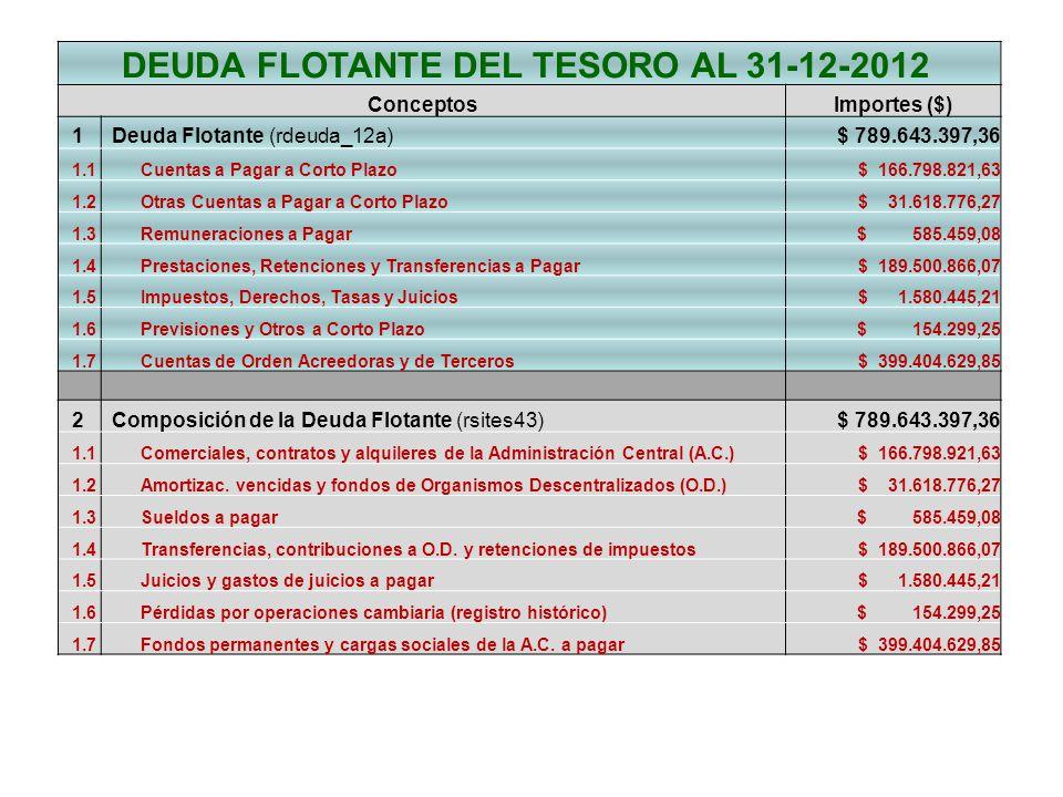 DEUDA FLOTANTE DEL TESORO AL 31-12-2012
