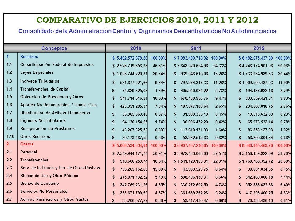 COMPARATIVO DE EJERCICIOS 2010, 2011 Y 2012