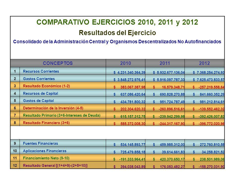 COMPARATIVO EJERCICIOS 2010, 2011 y 2012 Resultados del Ejercicio