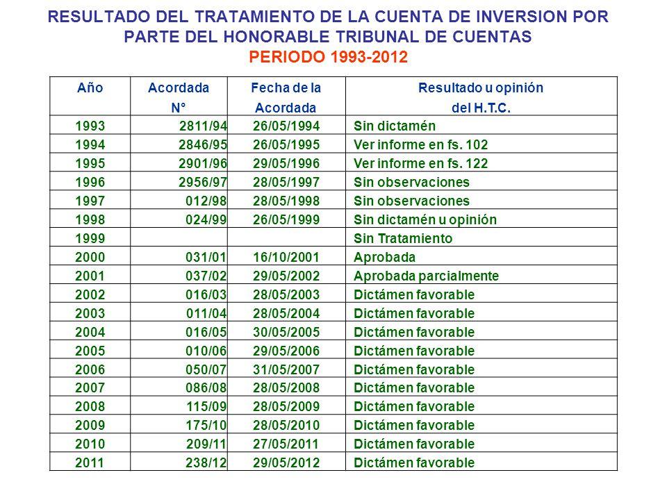 RESULTADO DEL TRATAMIENTO DE LA CUENTA DE INVERSION POR PARTE DEL HONORABLE TRIBUNAL DE CUENTAS PERIODO 1993-2012
