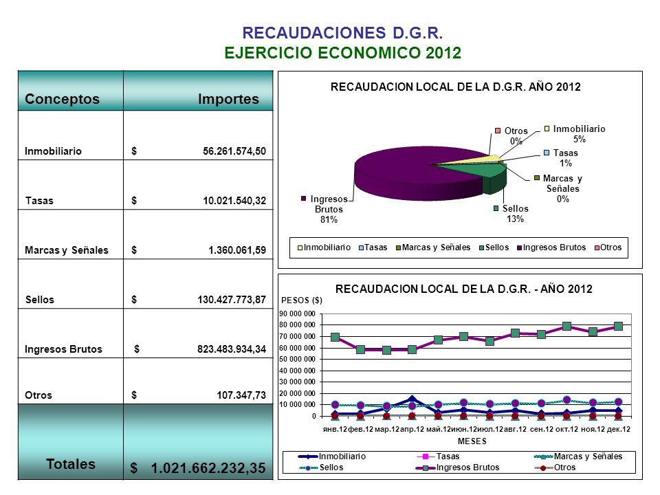 RECAUDACIONES D.G.R. EJERCICIO ECONOMICO 2012