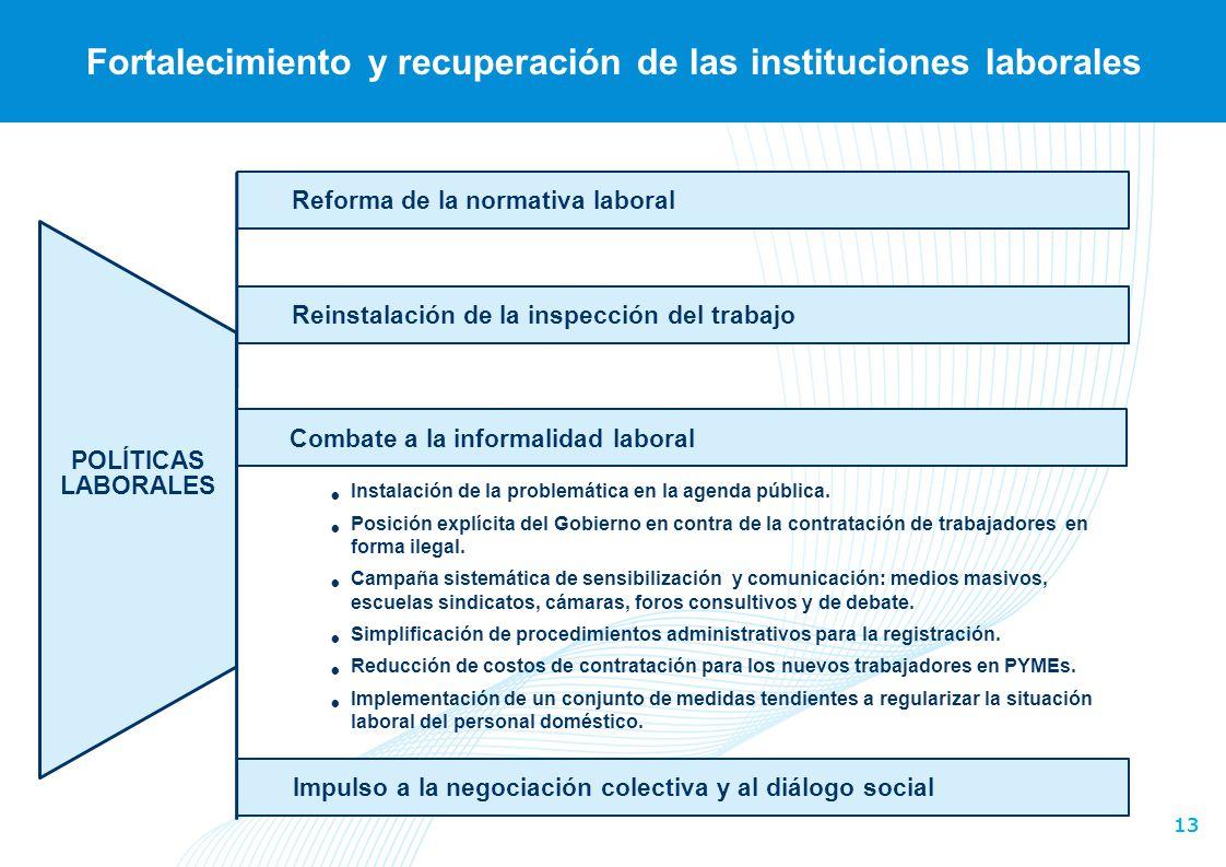 Fortalecimiento y recuperación de las instituciones laborales
