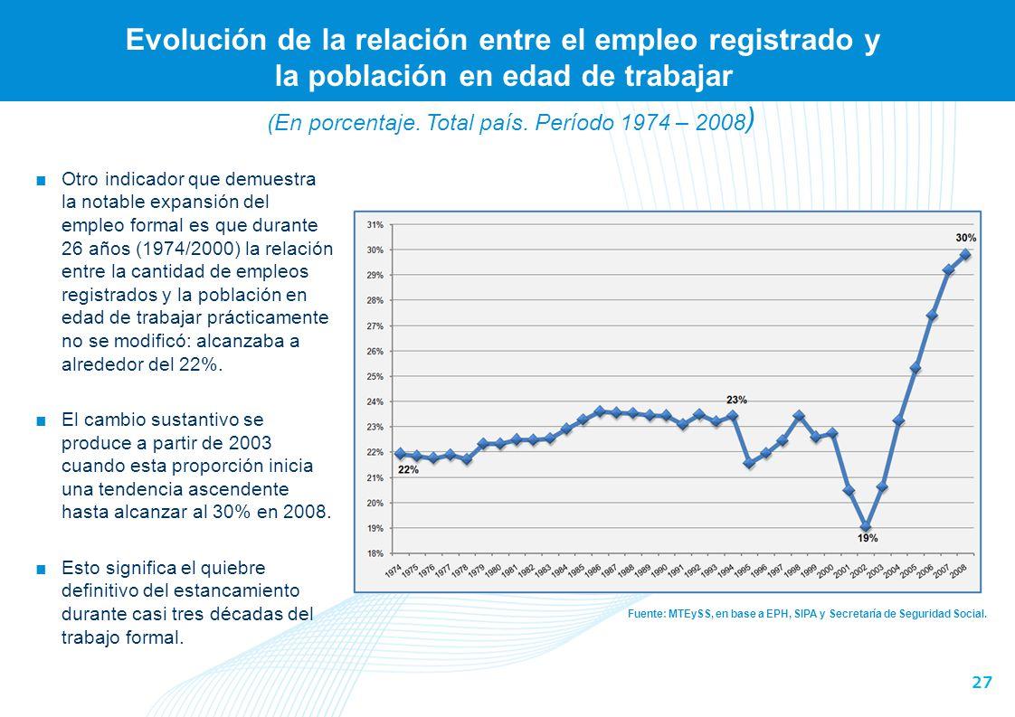 (En miles de empresas. Total país. Período 1996 – 2009)