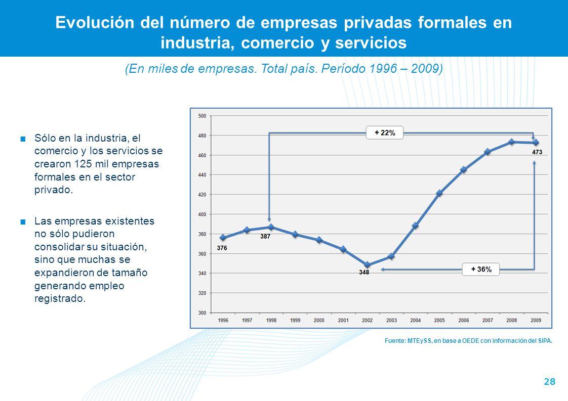 Evolución de la productividad laboral de la economía argentina