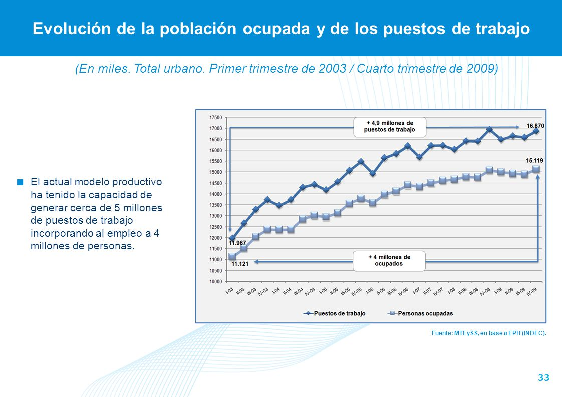 Crecimiento anual promedio de la población ocupada según fases