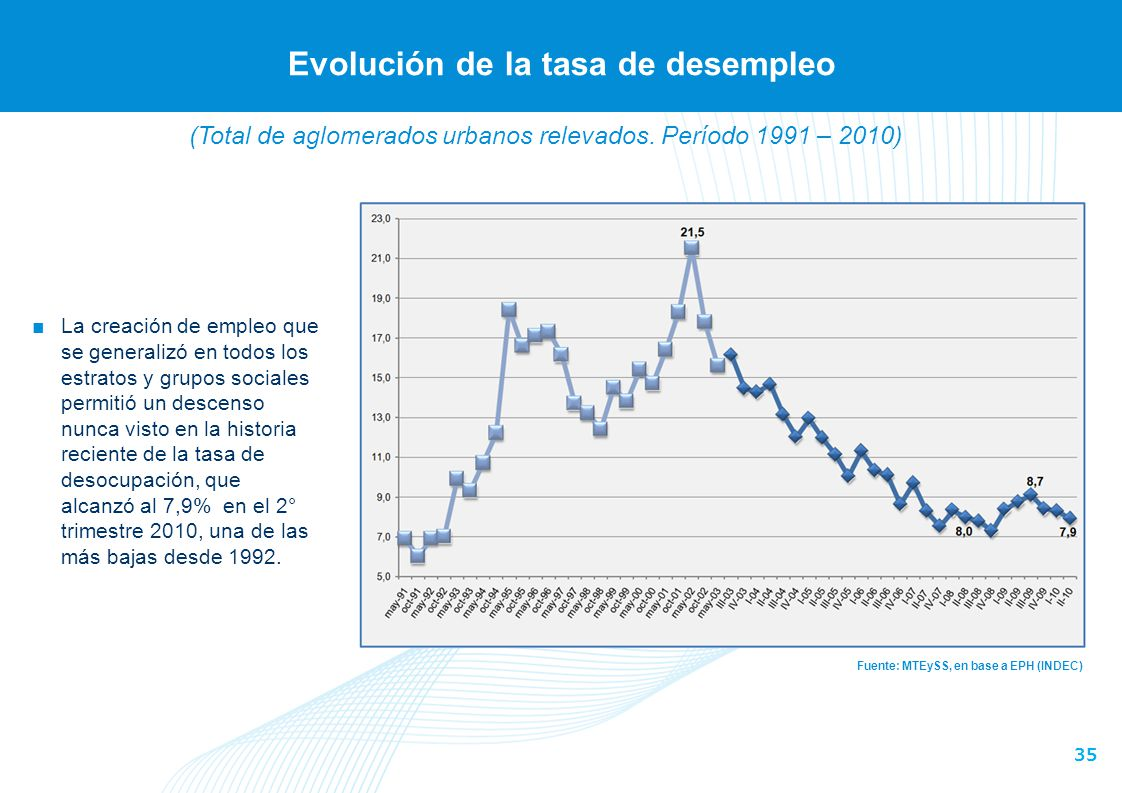 Evolución de la cantidad de convenios y acuerdos homologados