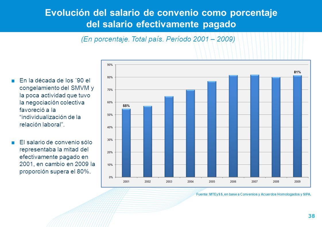 Evolución del salario medio real de los asalariados registrados