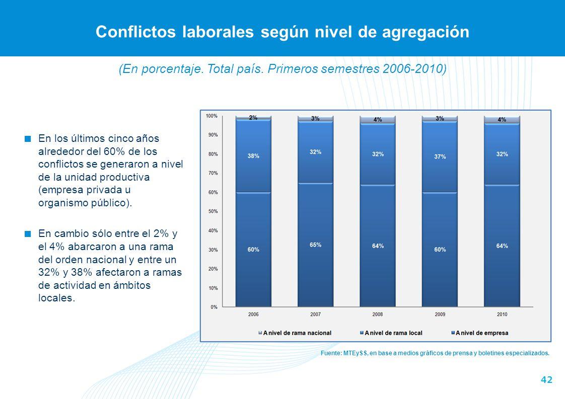 Conflictos laborales según ámbito