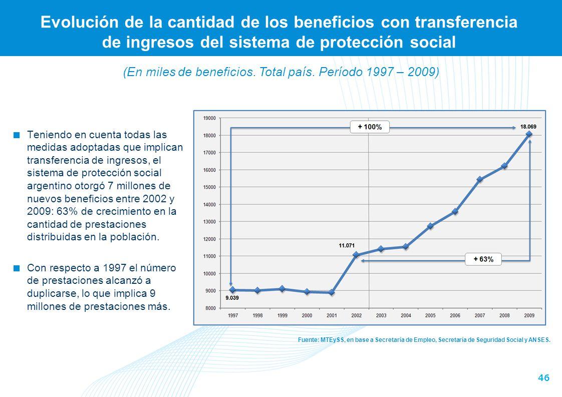 Porcentaje del total de personas mayores y menores que perciben transferencias de ingresos por parte del sistema de protección social