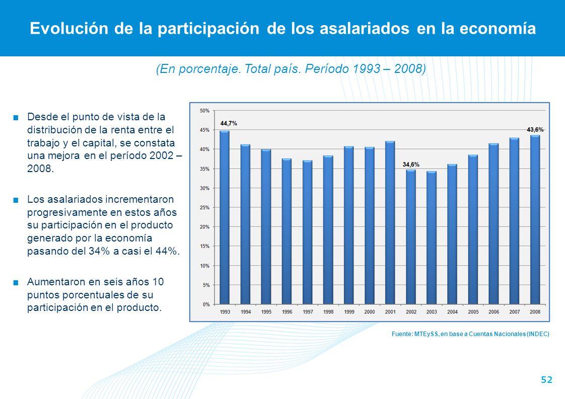 (Total de aglomerados relevados. Período 1993 – 2009)