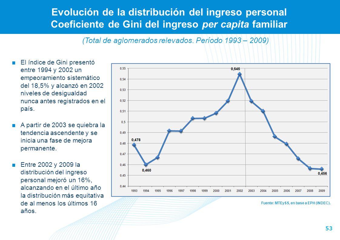 (En porcentaje. Total de aglomerados relevados. Período 2002 – 2003)