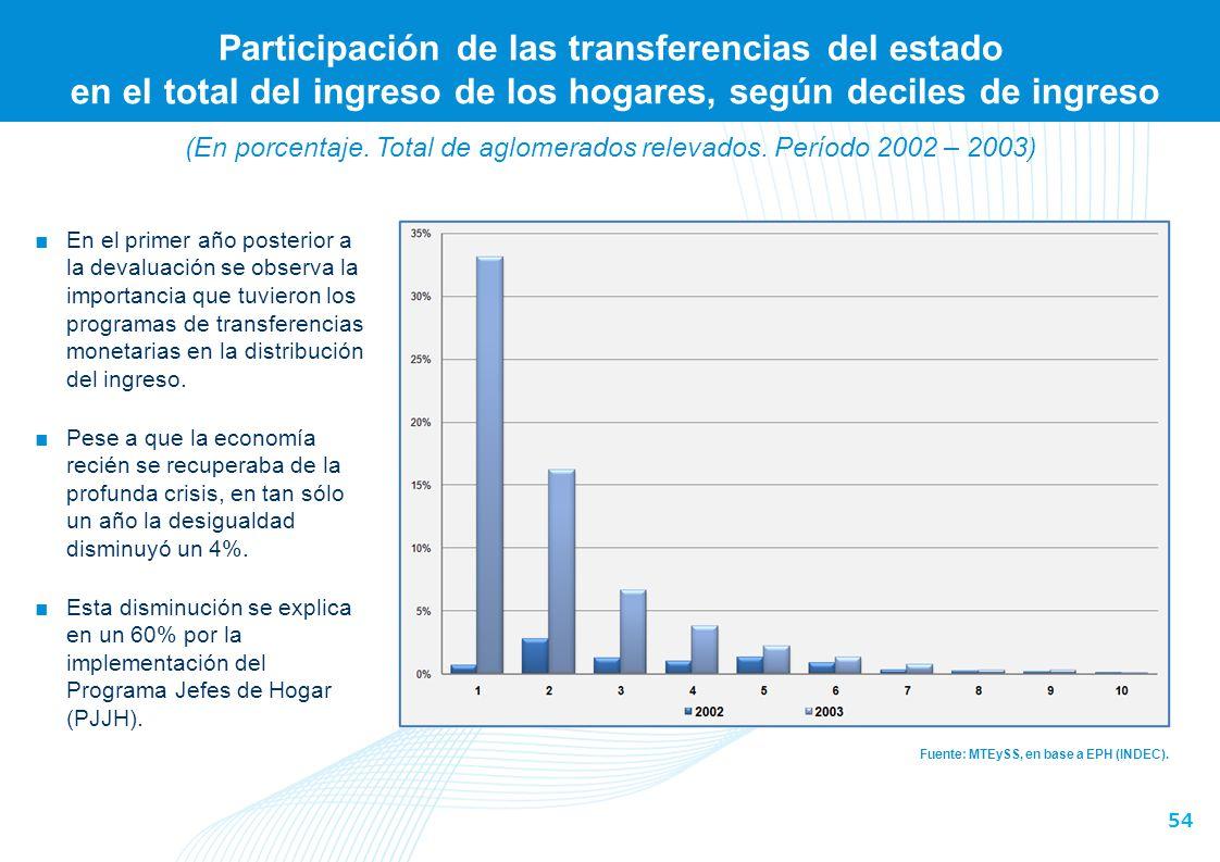 Variación de la participación de la remuneración de los asalariados registrados en el total del ingreso de los hogares, según deciles de ingreso