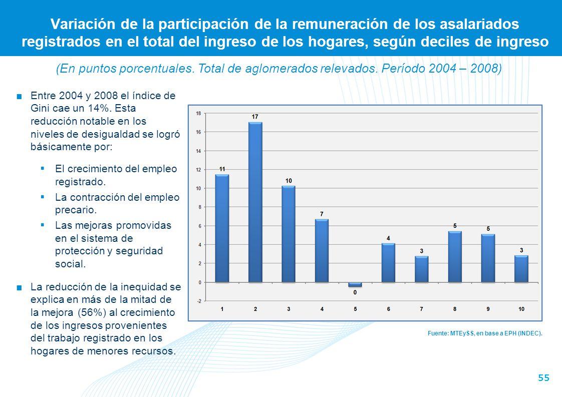 Respuesta frente a la crisis financiera internacional 2008/2009