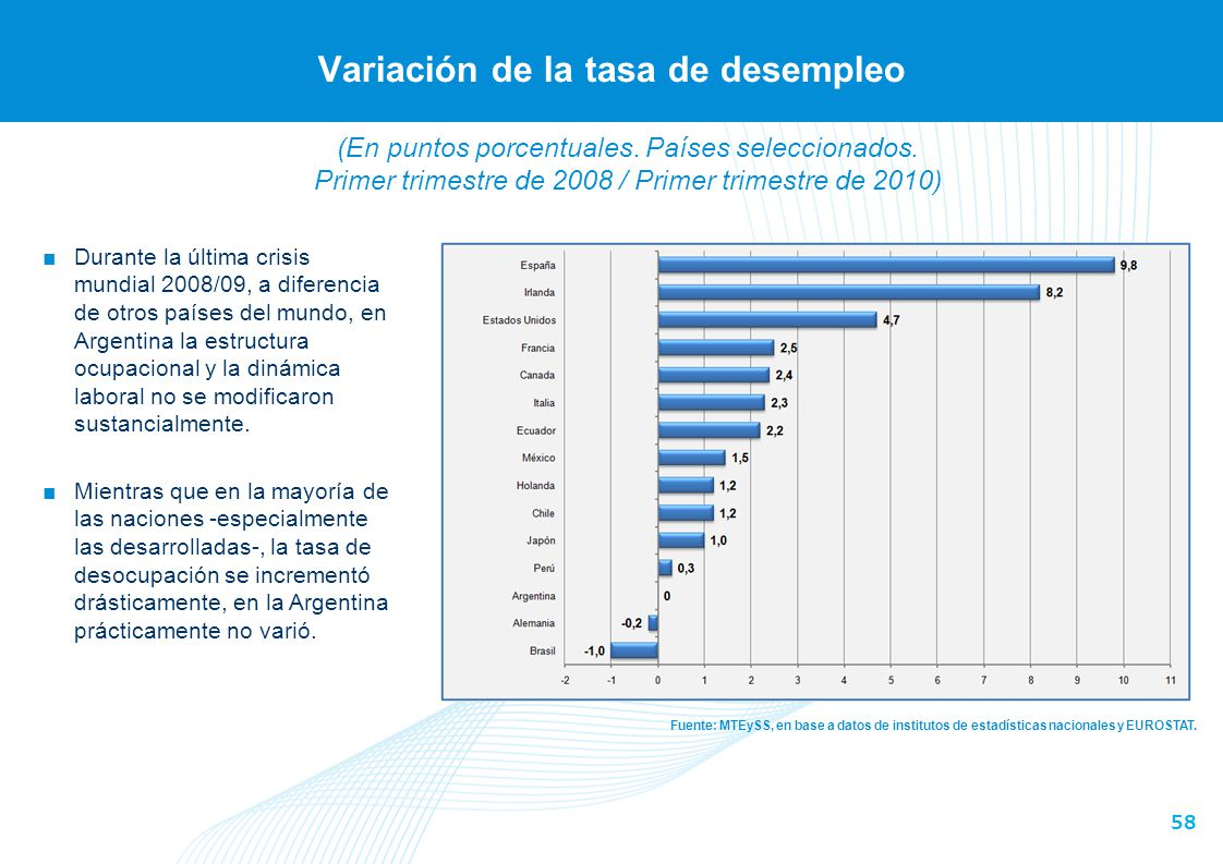 Evolución del nivel del empleo registrado del sector privado