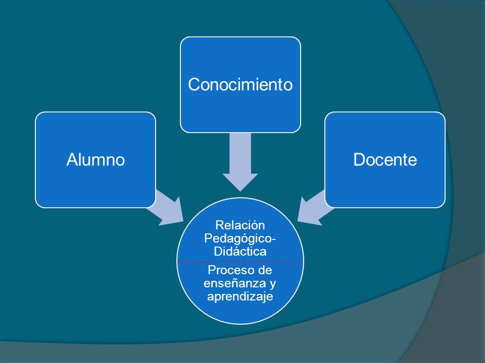 Proceso de enseñanza y aprendizaje Relación Pedagógico-Didáctica