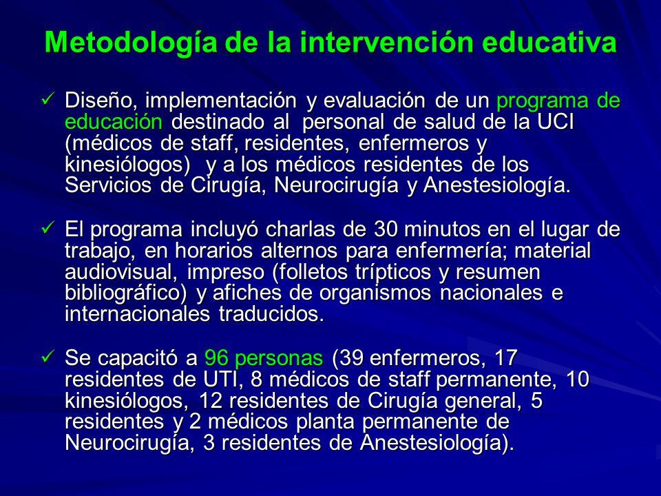 Metodología de la intervención educativa
