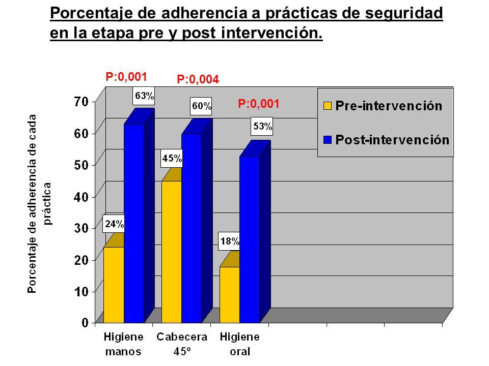 Porcentaje de adherencia a prácticas de seguridad en la etapa pre y post intervención.