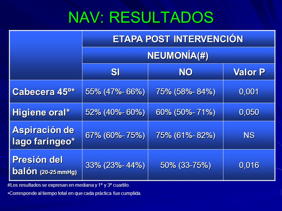 NAV: RESULTADOS ETAPA POST INTERVENCIÓN NEUMONÍA(#) SI NO Valor P