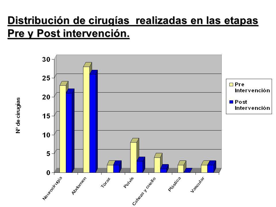 Distribución de cirugías realizadas en las etapas Pre y Post intervención.