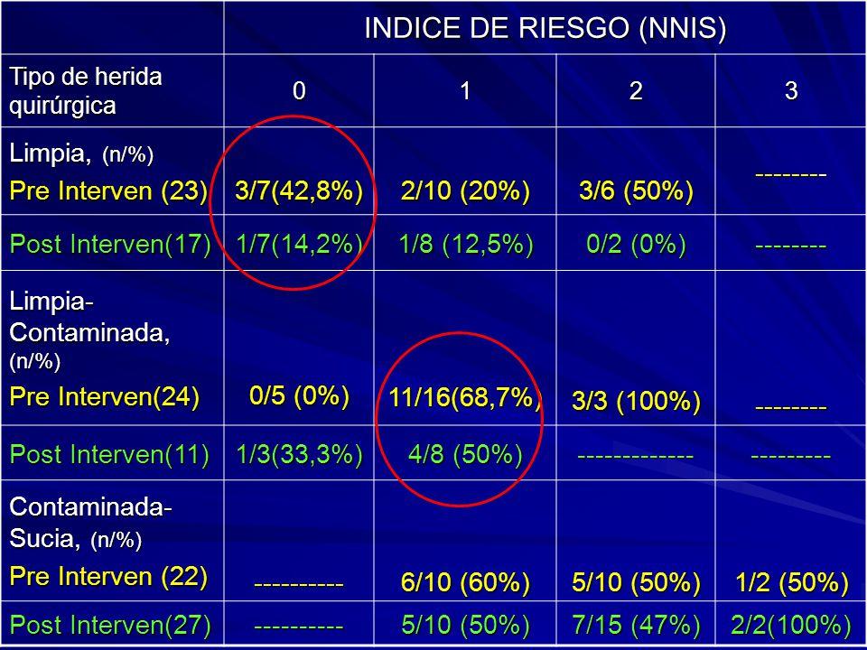 INDICE DE RIESGO (NNIS)
