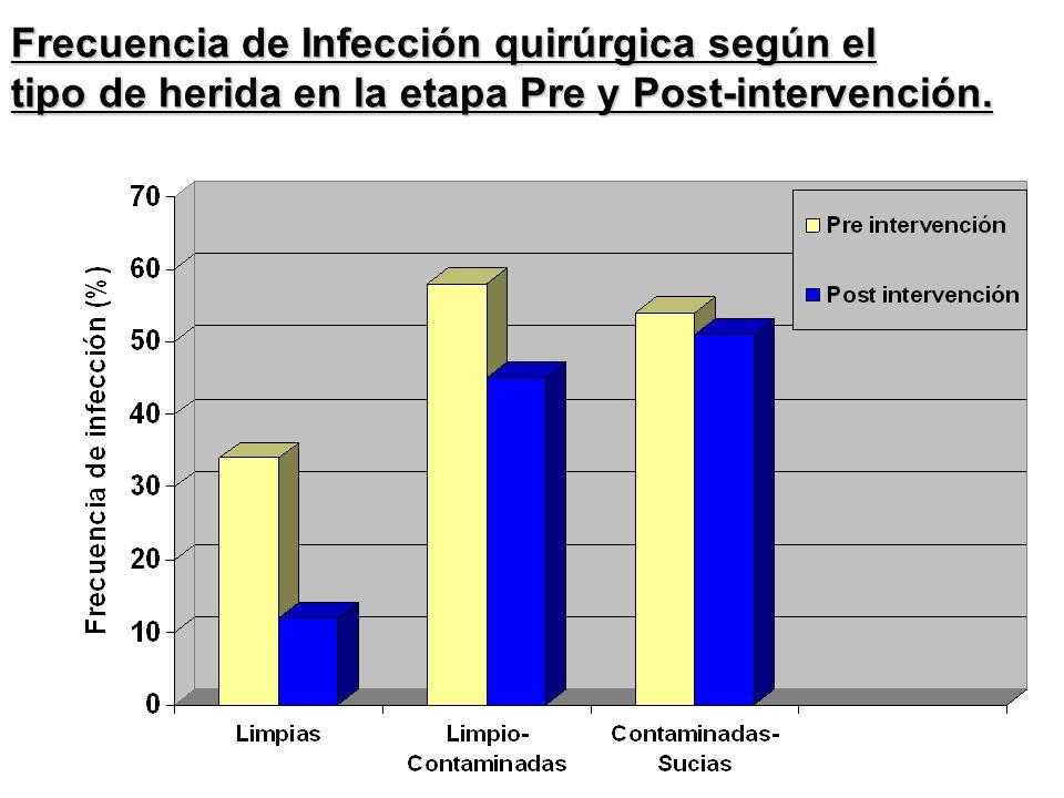 Frecuencia de Infección quirúrgica según el tipo de herida en la etapa Pre y Post-intervención.