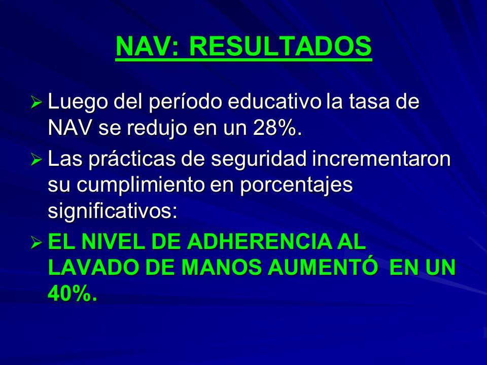 NAV: RESULTADOS Luego del período educativo la tasa de NAV se redujo en un 28%.