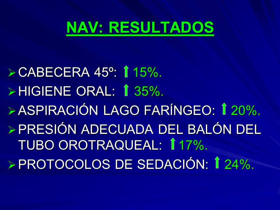 NAV: RESULTADOS CABECERA 45º: 15%. HIGIENE ORAL: 35%.