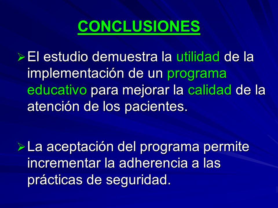 CONCLUSIONES El estudio demuestra la utilidad de la implementación de un programa educativo para mejorar la calidad de la atención de los pacientes.