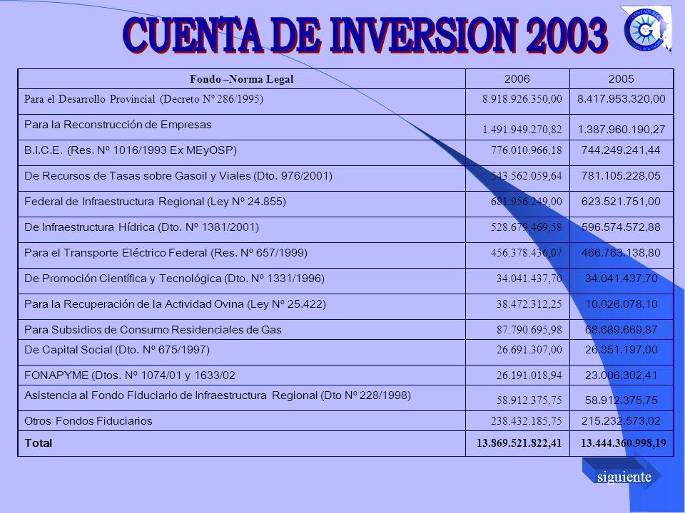 CUENTA DE INVERSION 2003 Fondo –Norma Legal 2006 2005
