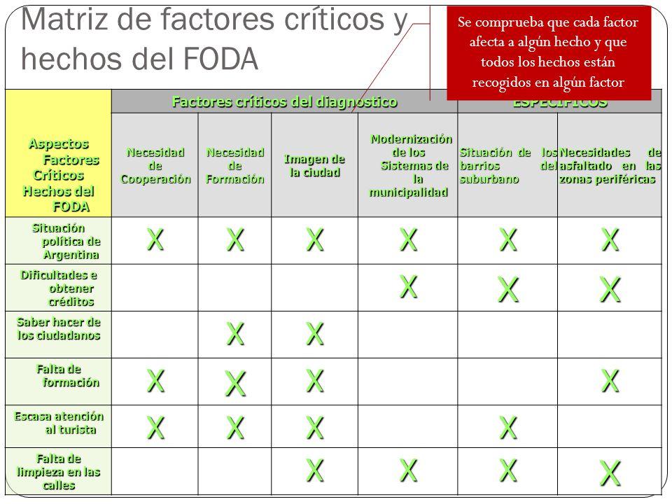 Matriz de factores críticos y hechos del FODA