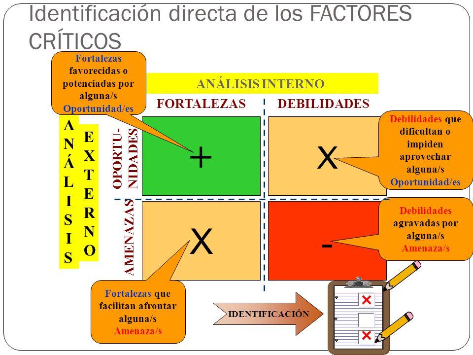 Identificación directa de los FACTORES CRÍTICOS