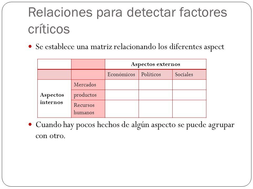 Relaciones para detectar factores críticos