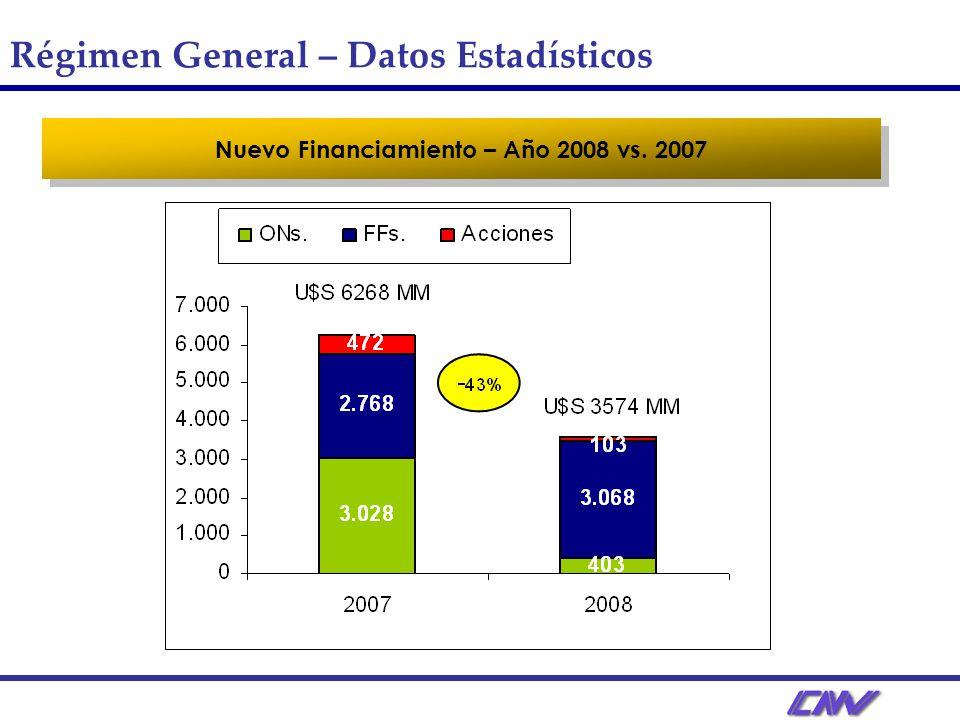 Nuevo Financiamiento – Año 2008 vs. 2007